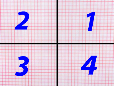 Graph paper with four quadrants