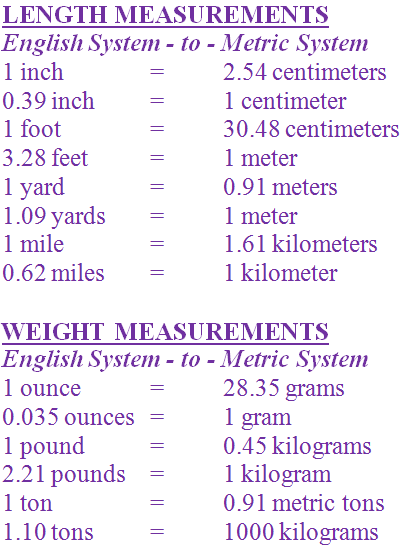 Grades 6 7 And 8 Math Middle School Measurement Metric System English Conversion Scale
