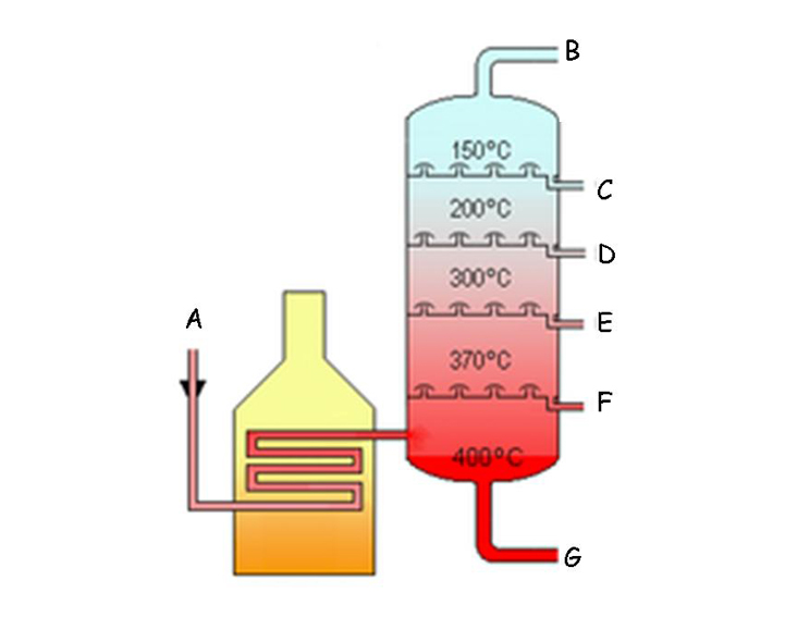 fractional distillation and gas chromatography essay