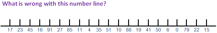 What is wrong with this number line?