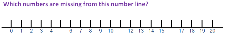 Which numbers are missing from this number line?