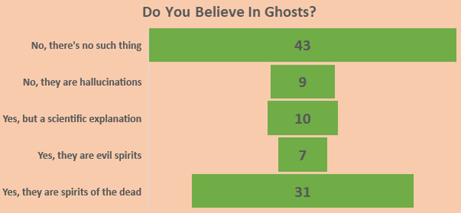 Belief in Ghosts - Schoolchild Survey - Graph from Education Quizzes
