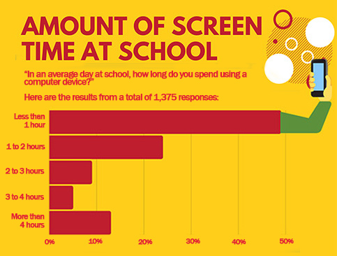 Amount of Screen Time at School - Children's Survey
