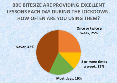 How often do children use Bitesize - Schoolchild Survey - Graph from Education Quizzes