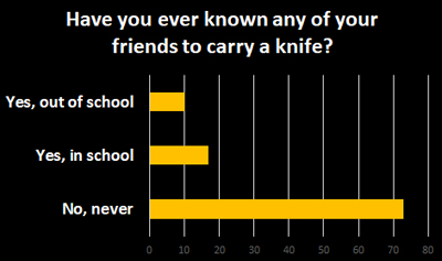 Carrying Knives - Schoolchild Survey - Graph from Education Quizzes