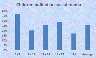 Percentage of children bullied on social media - Schoolchild Survey - Graph from Education Quizzes