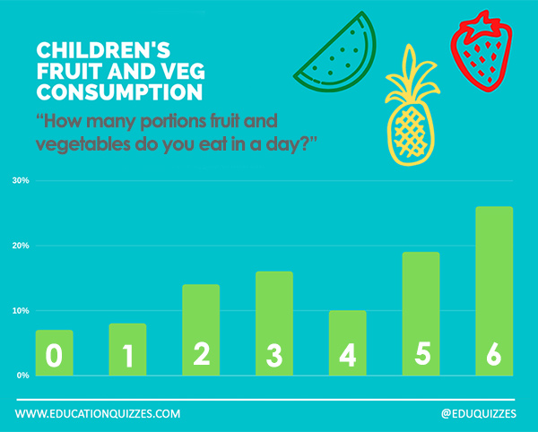 Fruit and Veg Consumption - Schoolchild Survey - Graph from Education Quizzes