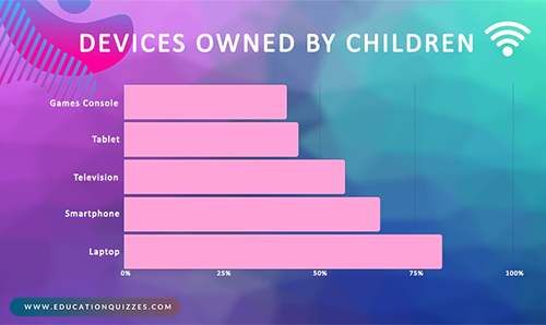 Devices Used at Home - Schoolchild Survey - Graph from Education Quizzes