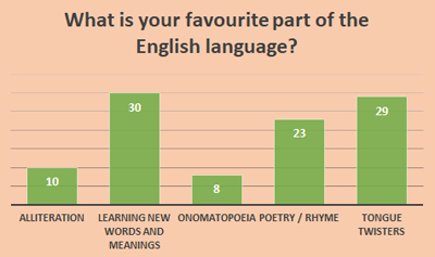 Favourite part of English - Schoolchild Survey - Graph from Education Quizzes
