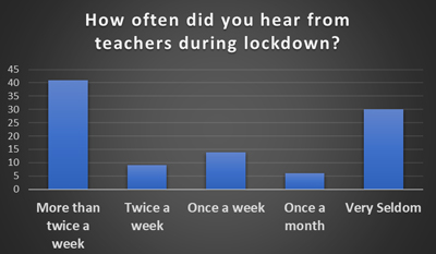 How often did you hear from your teachers during the lockdown period? - Schoolchild Survey - Graph from Education Quizzes