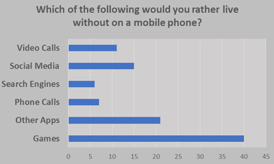 Mobile Use - Adult Survey - Graph from Education Quizzes