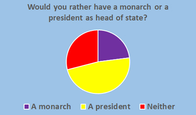Monarchy or President - Schoolchild Survey - Graph from Education Quizzes