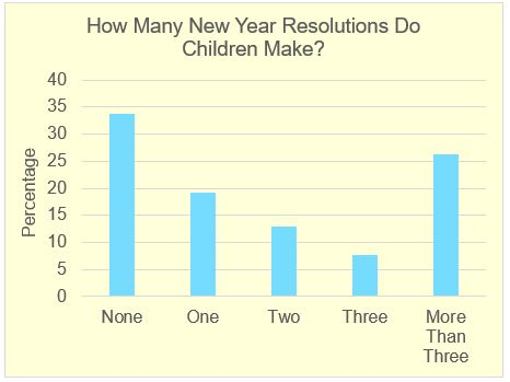 New Year Resolutions Children's Survey – Graph from Education Quizzes
