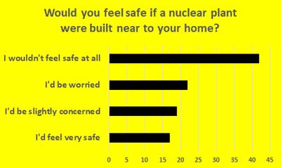 Nuclear Safety - Schoolchild Survey - Graph from Education Quizzes