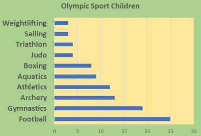 Olympic Sport - Schoolchild Survey - Graph from Education Quizzes