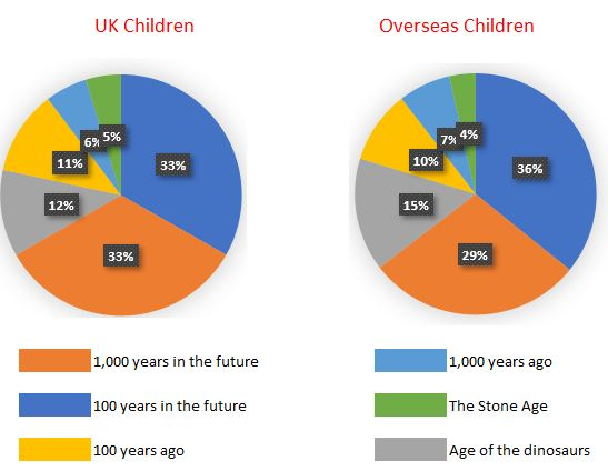 UK children on the same wavelength as international childrent