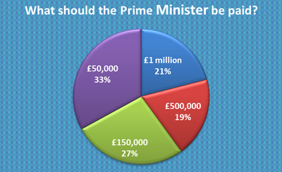 What adults think would be a fair Wage for the Prime Minister - Survey - Graph from Education Quizzes