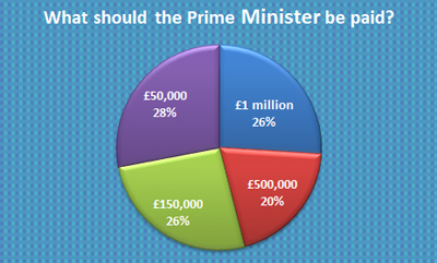 What children think would be a fair Wage for the Prime Minister - Schoolchild Survey - Graph from Education Quizzes