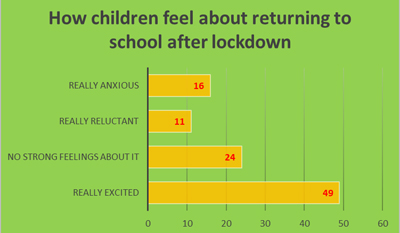 How children feel about return to school after lockdown - Schoolchild Survey - Graph from Education Quizzes