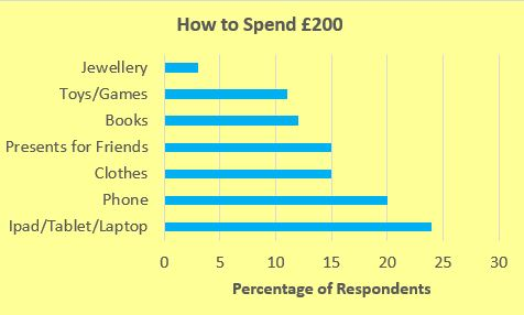 How to Spend £200 - Schoolchild Survey - Graph from Education Quizzes