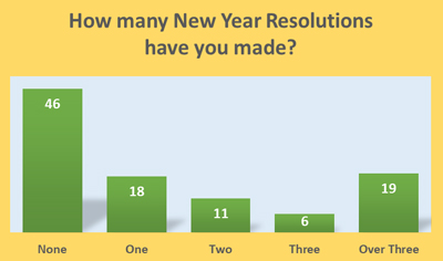 New Year Resolutions 2021 - Schoolchild Survey - Graph from Education Quizzes