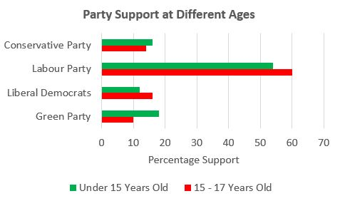 Political Party Support at Different Ages