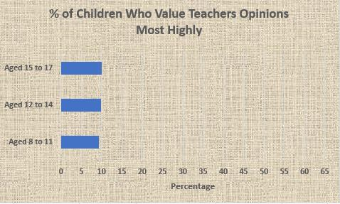 Graph of Percentage of Children who Value Teachers Opinions Most Highly