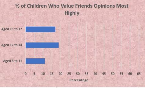 Graph of Percentage of Children who Value Friends Opinions Most Highly