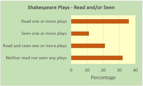 Shakespeare Plays - Schoolchild Survey - Graph from Education Quizzes